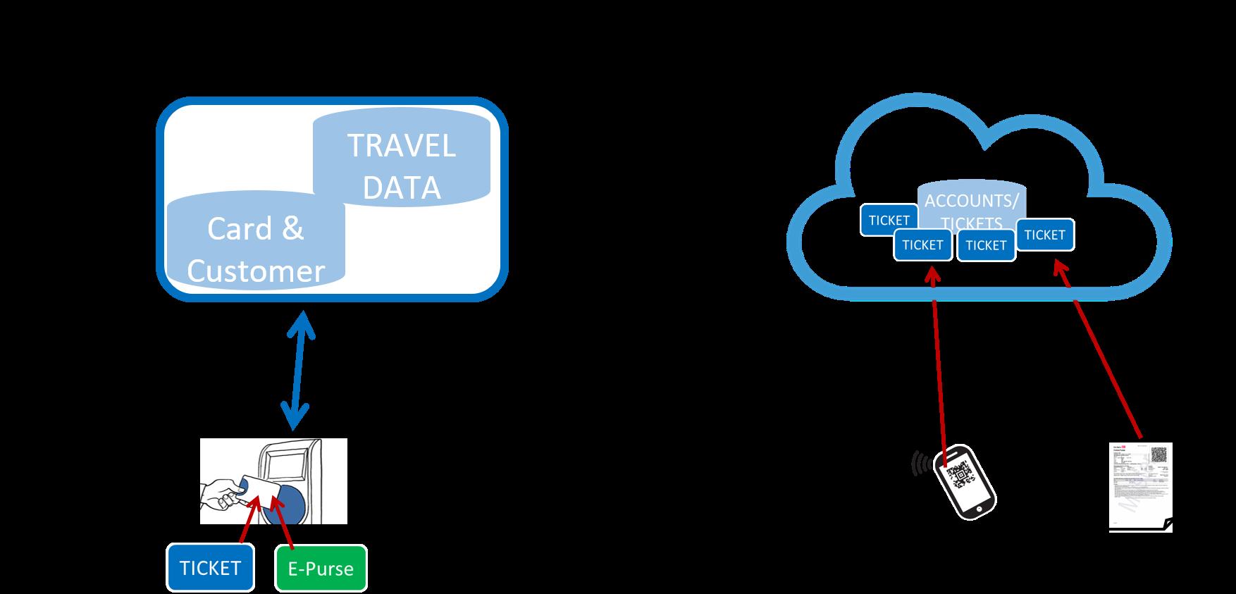card vs cloud