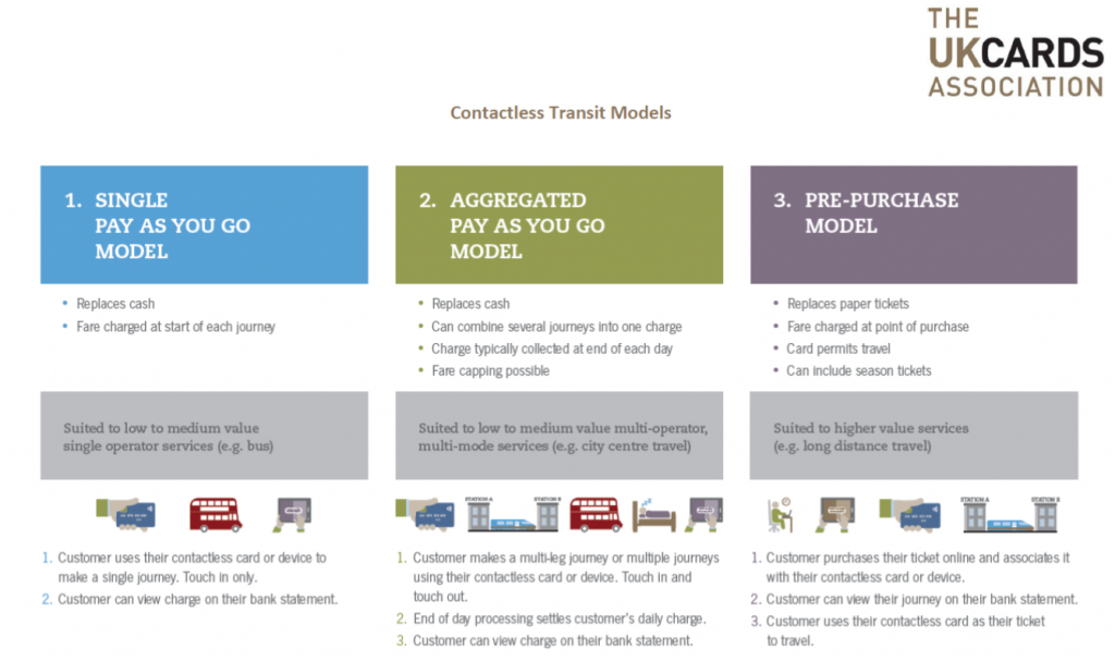 contactless transit models
