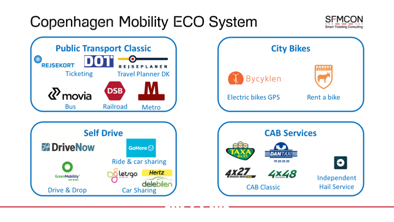 MAAS – Mobility as a Service a winning concept for major cities