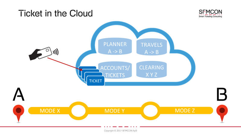ticket in the cloud