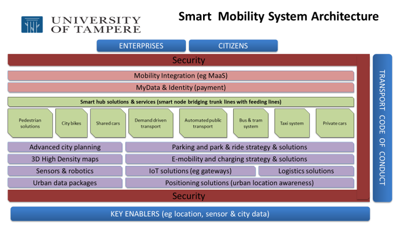 Takeaways from Workshop on Mobility as a Service – MaaS in Brussels