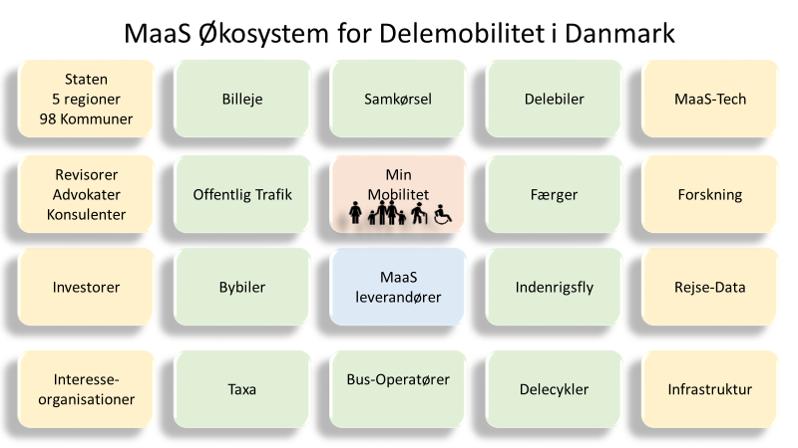 MaaS-DK | SFMCON dk