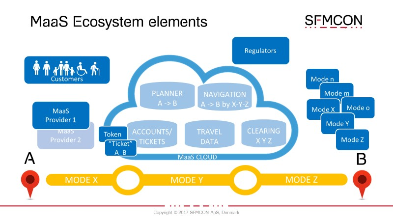 The journey to critical mass for MaaS – Takeaways from the